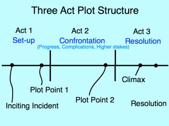Three act