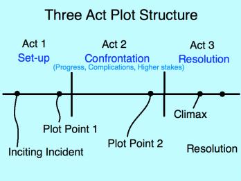 Three act